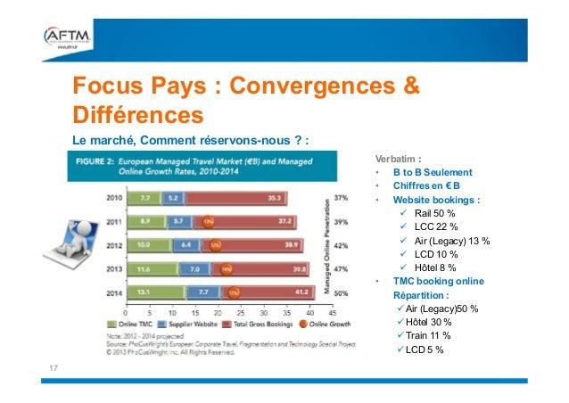 Focus Pays : Convergences & Différences Le marché, Comment réservons-nous ? :  Verbatim : • B to B Seulement • Chiffres en...
