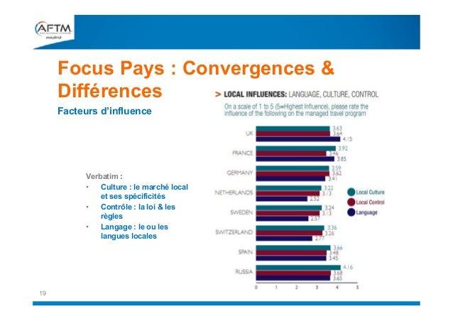 Focus Pays : Convergences & Différences Facteurs d'influence  Verbatim : • Culture : le marché local et ses spécificités •...