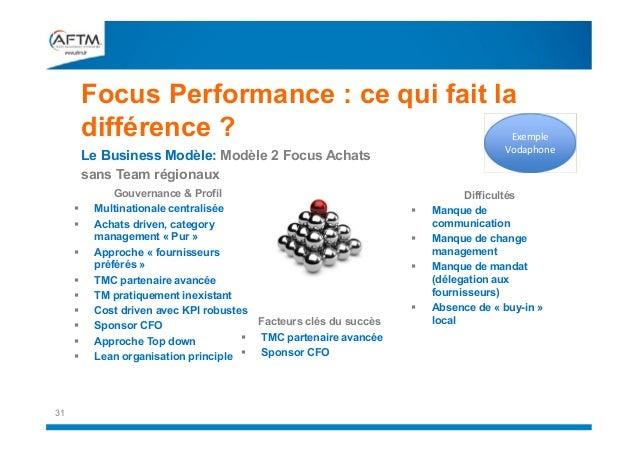 Focus Performance : ce qui fait la différence ?  Exemple Vodaphone  Le Business Modèle: Modèle 2 Focus Achats sans Team ré...