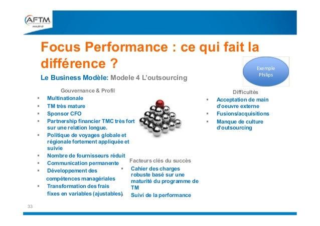 Focus Performance : ce qui fait la différence ?  Exemple Philips  Le Business Modèle: Modele 4 L'outsourcing        ...