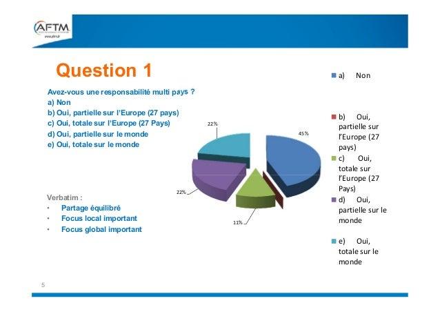 Question 1  a) Non  Avez-vous une responsabilité multi pays ? a) Non b) Oui, partielle sur l'Europe (27 pays) c) Oui,...