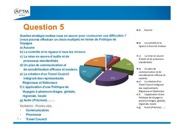 Question 5 Quelles stratégie mettez-vous en œuvre pour contourner ces difficultés ? (vous pouvez effectuer un choix multip...