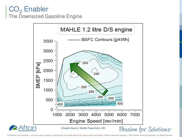 The Impact of Low Speed Pre-Ignition on Next Generation Engine Oils