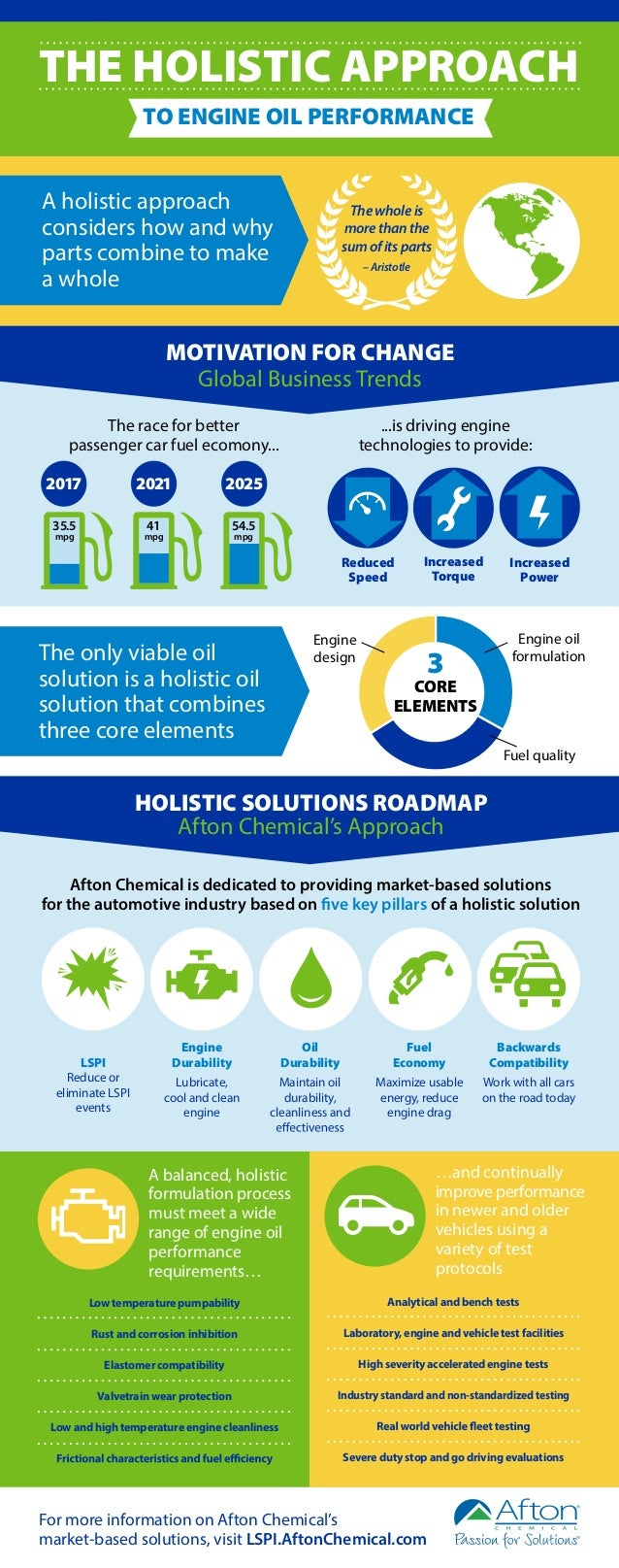 THE HOLISTIC APPROACH  TO ENGINE OIL PERFORMANCE  A holistic approach  considers how and why  parts combine to make  a who...