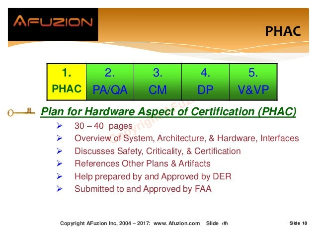 Slide 18 Plan for Hardware Aspect of Certification (PHAC)  30 – 40 pages  Overview of System, Architecture, & Hardware, ...