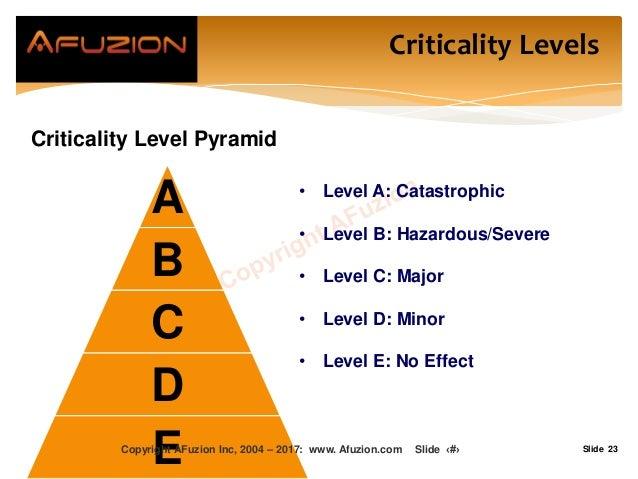 Slide 23 Criticality Level Pyramid A B C D E • Level A: Catastrophic • Level B: Hazardous/Severe • Level C: Major • Level ...