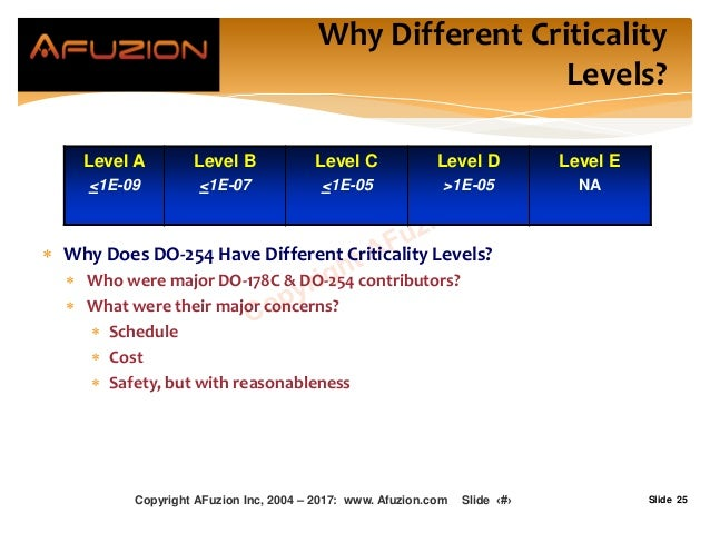 Slide 25  Why Does DO-254 Have Different Criticality Levels?  Who were major DO-178C & DO-254 contributors?  What were ...