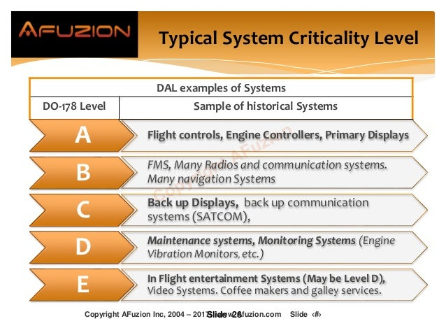 Typical System Criticality Level DAL examples of Systems DO-178 Level Sample of historical Systems Slide 26 A Flight contr...