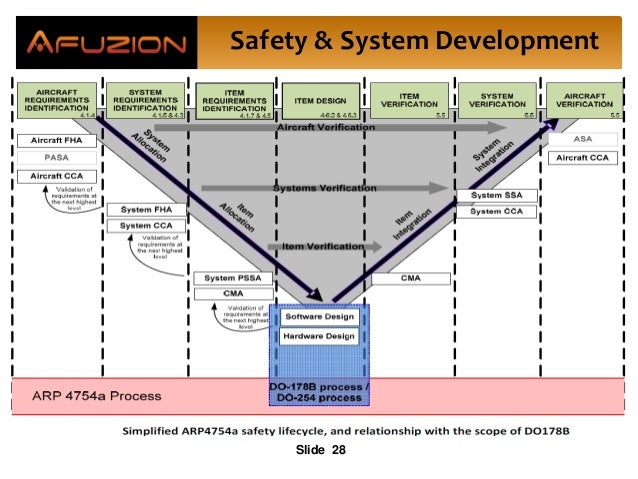 Safety & System Development Slide 28