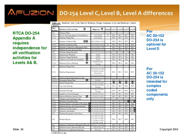 DO-254 Level C, Level B, Level A differences Copyright 2015Slide 30 Per AC 20-152 DO-254 is optional for Level D Per AC 20...