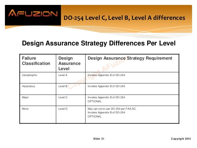 Copyright 2015Slide 31 DO-254 Level C, Level B, Level A differences Design Assurance Strategy Differences Per Level Failur...