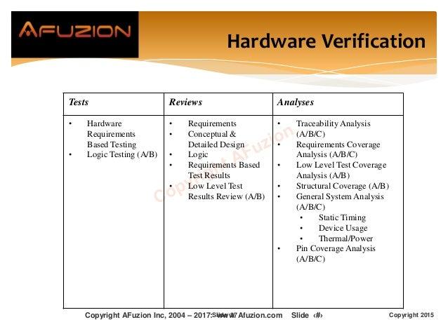 Hardware Verification Copyright 2015Slide 37 Tests Reviews Analyses • Hardware Requirements Based Testing • Logic Testing ...