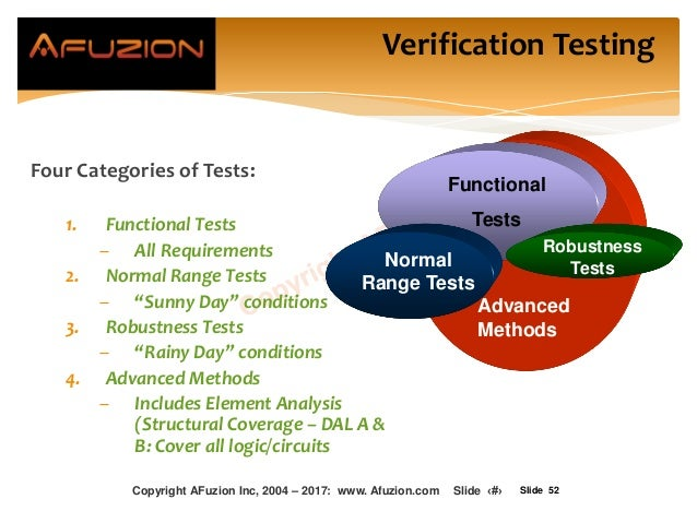 """Slide 52 Four Categories of Tests: 1. Functional Tests – All Requirements 2. Normal Range Tests – """"Sunny Day"""" conditions 3..."""