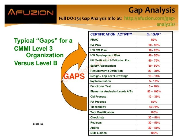 """Slide 56 Gap Analysis Full DO-254 Gap Analysis Info at: http://afuzion.com/gap- analysis/ Typical """"Gaps"""" for a CMMI Level ..."""