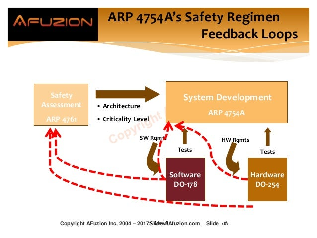 ARP 4754A's Safety Regimen Feedback Loops Software DO-178 Hardware DO-254 System Development ARP 4754A Safety Assessment A...