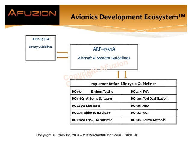 (DO-254) ARP-4761A Safety Guidelines ARP-4754A Aircraft & System Guidelines Implementation Lifecycle Guidelines DO-160: En...
