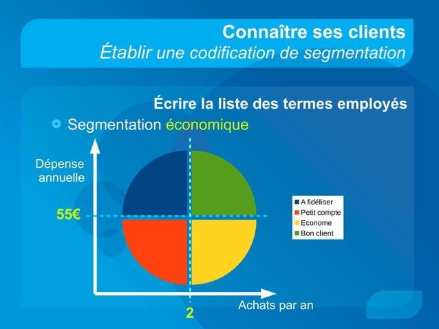 Connaître ses clients Établir une codification de segmentation Écrire la liste des termes employés  Segmentation économiq...