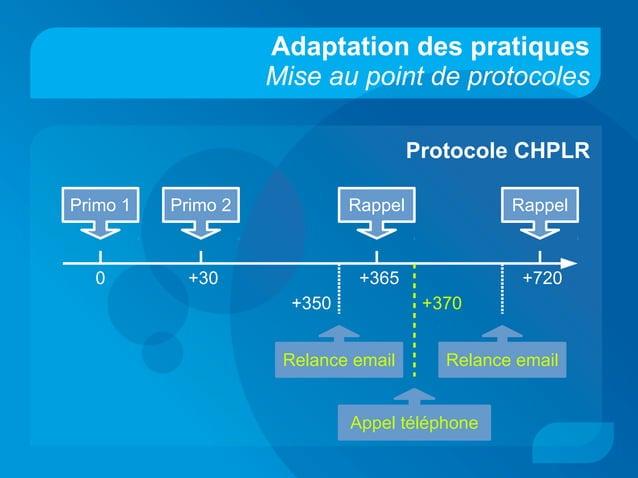 Adaptation des pratiques Mise au point de protocoles Protocole CHPLR Primo 1 Primo 2 Rappel Rappel 0 +30 +365 +720 Relance...