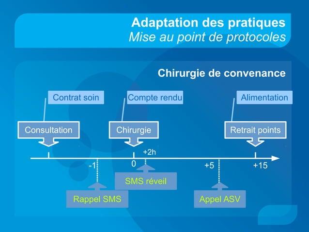 Contrat soin Compte rendu Alimentation Adaptation des pratiques Mise au point de protocoles Chirurgie de convenance Consul...