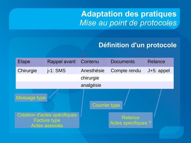 Courrier type Relance Actes spécifiques ? Création d'actes spécifiques Facture type Actes associés Message type Adaptation...