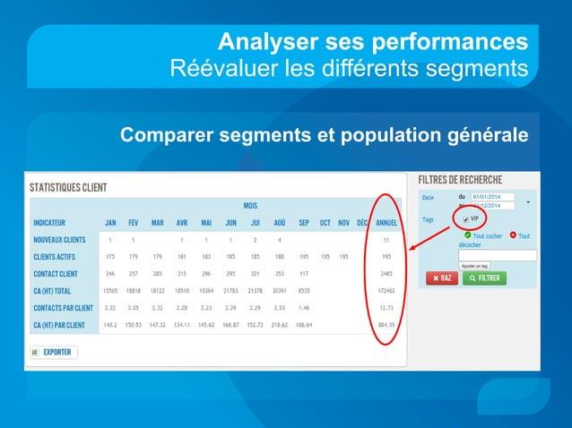Analyser ses performances Réévaluer les différents segments Comparer segments et population générale