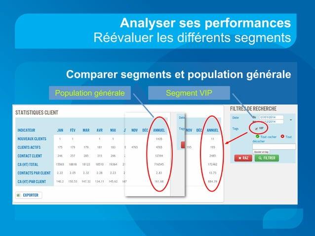 Analyser ses performances Réévaluer les différents segments Comparer segments et population générale Population générale S...