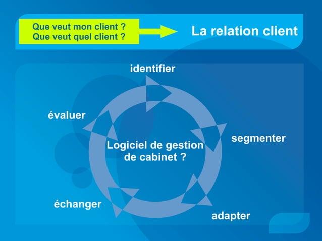 La relation client identifier segmenter adapter évaluer échanger Que veut mon client ? Que veut quel client ? Logiciel de ...