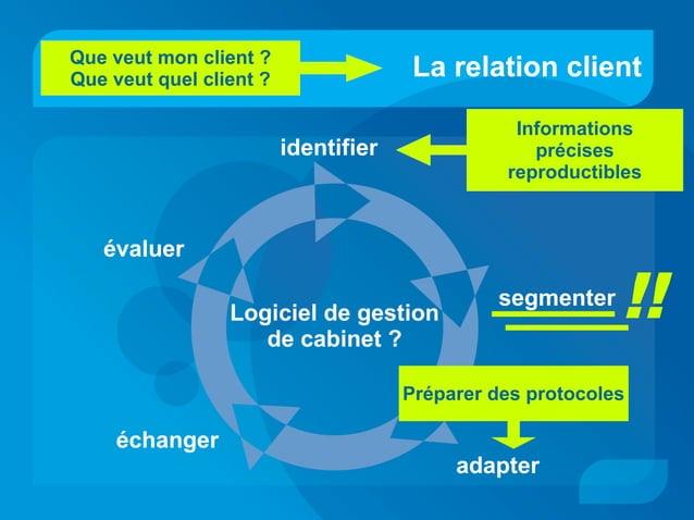 La relation client identifier segmenter adapter évaluer échanger Que veut mon client ? Que veut quel client ? Informations...