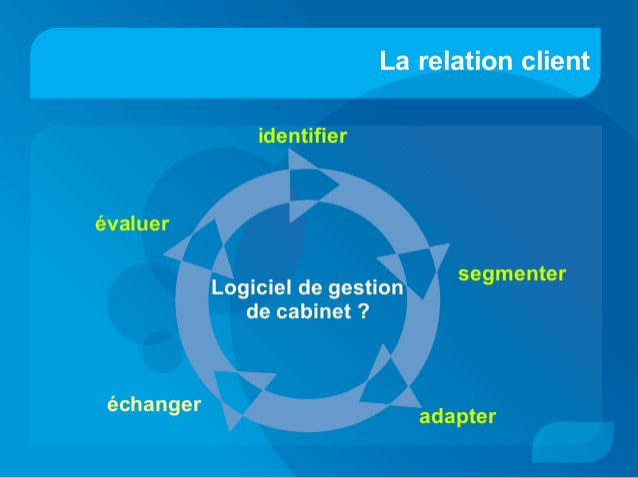 La relation client identifier segmenter adapter évaluer échanger Logiciel de gestion de cabinet ?