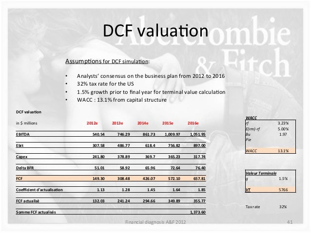 Estimating The Intrinsic Value Of Abercrombie & Fitch Co (NYSE:ANF)