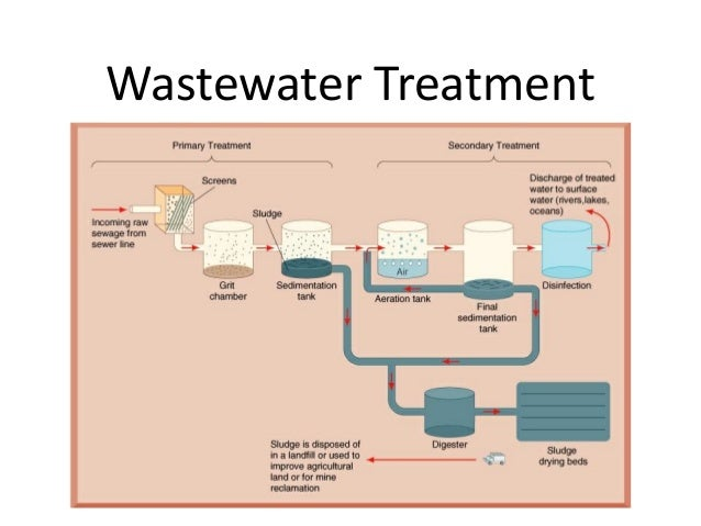 Treatment plant pdf sewage design