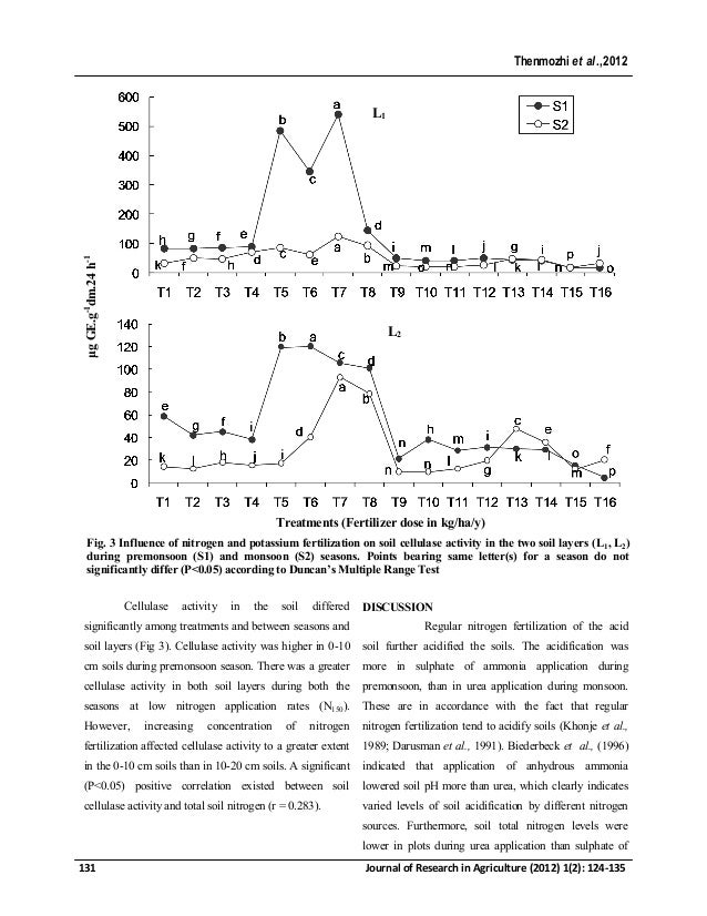 Influence of long term nitrogen and potassium for Soil 8 letters