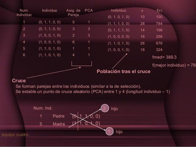 Num. Individuo  Individuo  Asig. de Pareja  PCA  Individuo  x  f(x)  (0, 1, 0, 1, 0)  10  100  1  (0, 1, 1, 0, 0)  5  1  (...