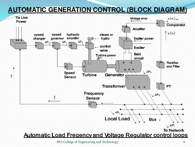 Automatic Generation Control