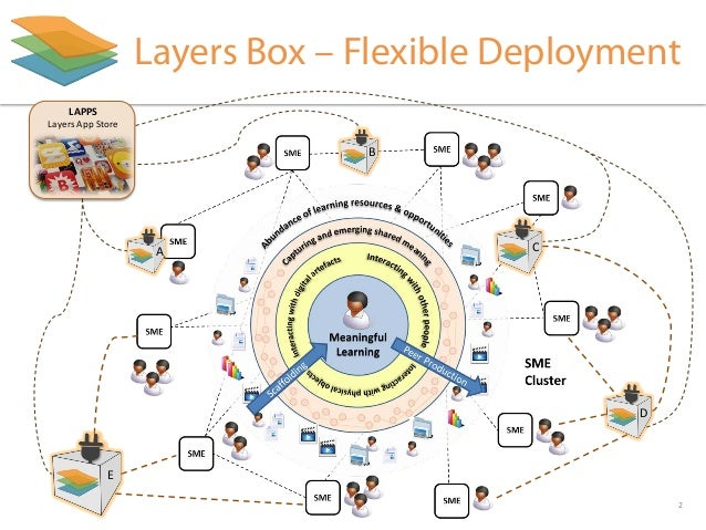 http://Learning-Layers.eu Layers Box – Flexible Deployment A B C D E LAPPS Layers App Store 2