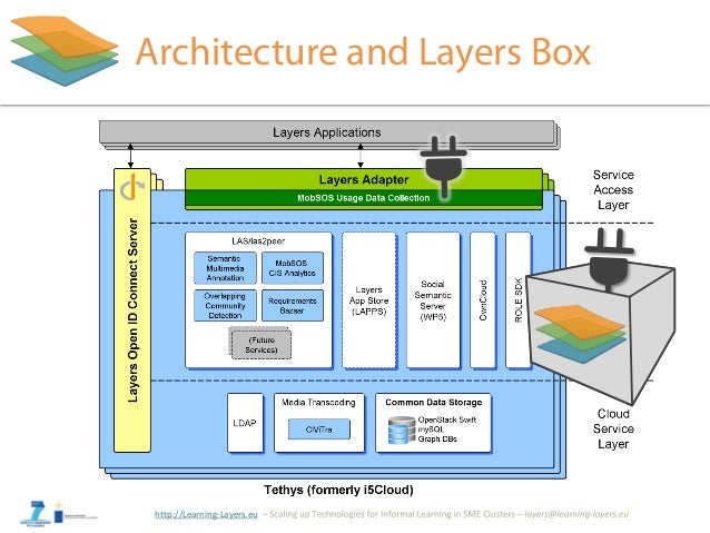 http://Learning-Layers.eu Architecture and Layers Box