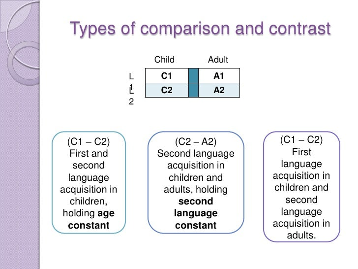 Age and acquisition Types of contrast