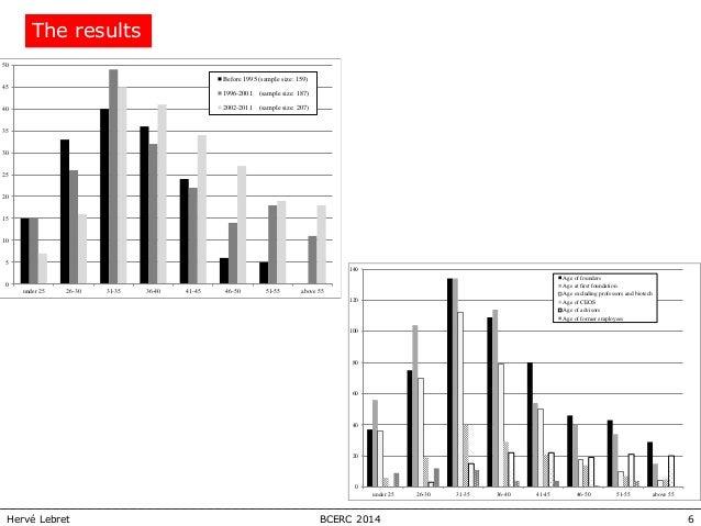 6BCERC 2014Hervé Lebret The results 0 5 10 15 20 25 30 35 40 45 50 under 25 26-30 31-35 36-40 41-45 46-50 51-55 above 55 B...