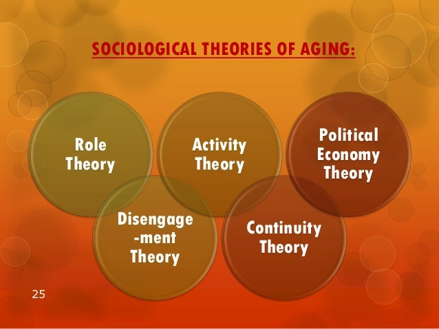 role theory on ageing Role theory is a perspective in sociology and in social psychology that considers most of everyday activity to be the acting out of socially defined categories (eg, mother, manager, teacher) each role is a set of rights, duties, expectations, norms and behaviors that a person has to face and fulfill the model is based on the.