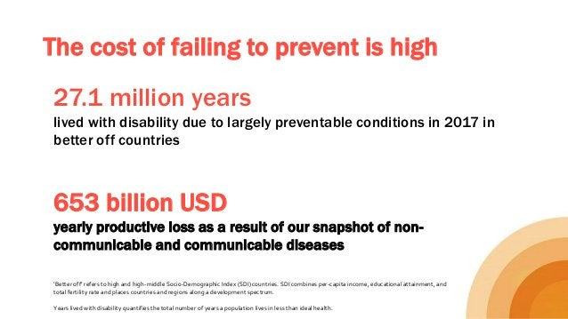 The cost of failing to prevent is high 27.1 million years lived with disability due to largely preventable conditions in 2...