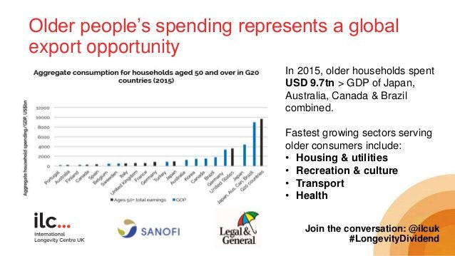 Older people's spending represents a global export opportunity Join the conversation: @ilcuk #LongevityDividend In 2015, o...