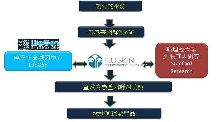 超高效 每周三次 ageLOC焕新系列 精华液功效 即可提升  50%!!