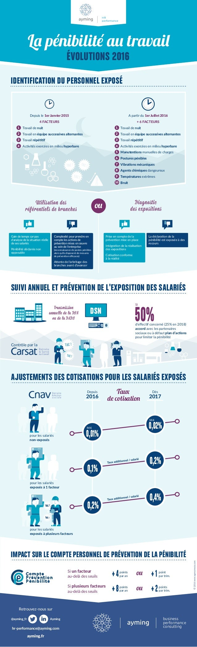 business performance consulting ayming.fr Retrouvez-nous sur hr-performance@ayming.com Ayming@ayming_fr IDENTIFICATION DU ...