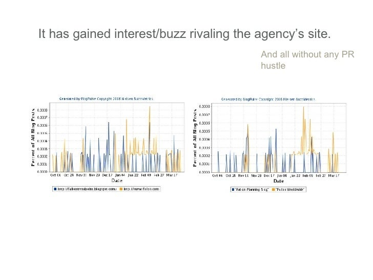 It has gained interest/buzz rivaling the agency's site.  And all without any PR hustle
