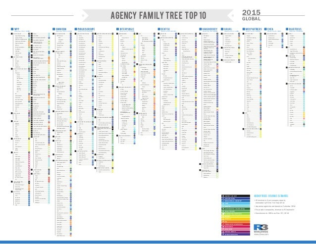 Agency family tree top 10 2015 global for Ad agency in usa