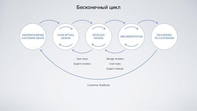 заказчики сдать дизайн экспертиза ошибки ресурсы оригинальность