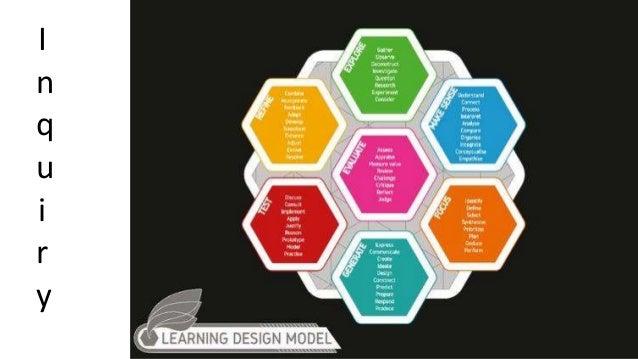 Rose Bud Thorn Via @Learn21Tech