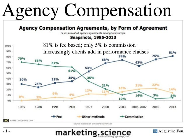 Augustine Fou- 1 - Agency Compensation Source: Association of National Advertisers 81% is fee based; only 5% is commission...