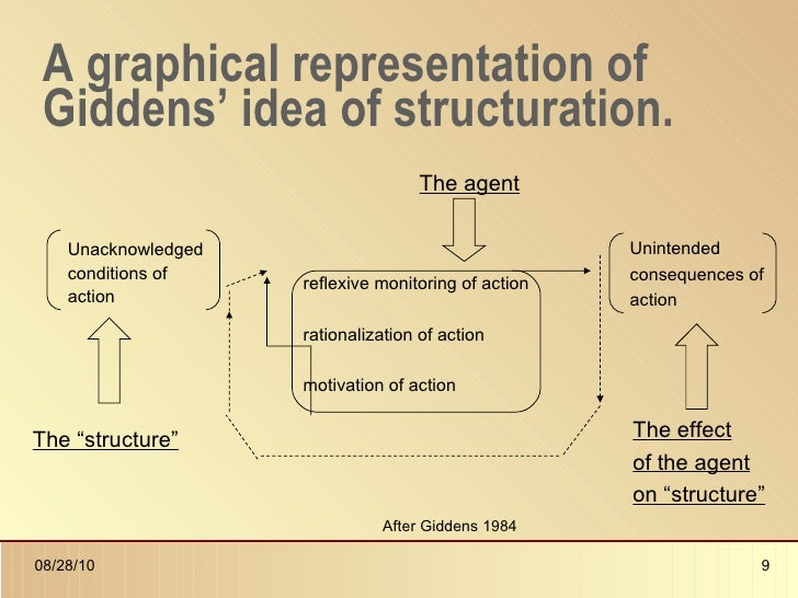 Agency Theory In Archaeology Presentation