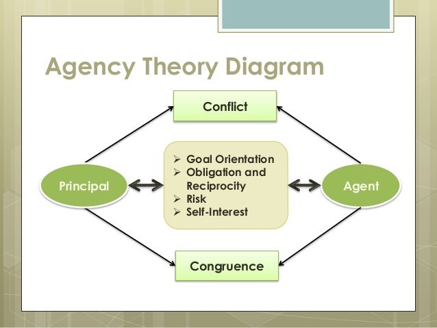 agency theory accounting